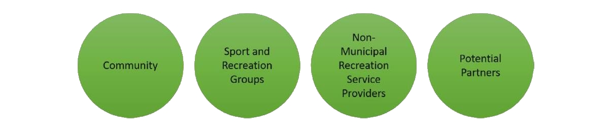 Green circles with suggestions of groups who should be involved with master plan
