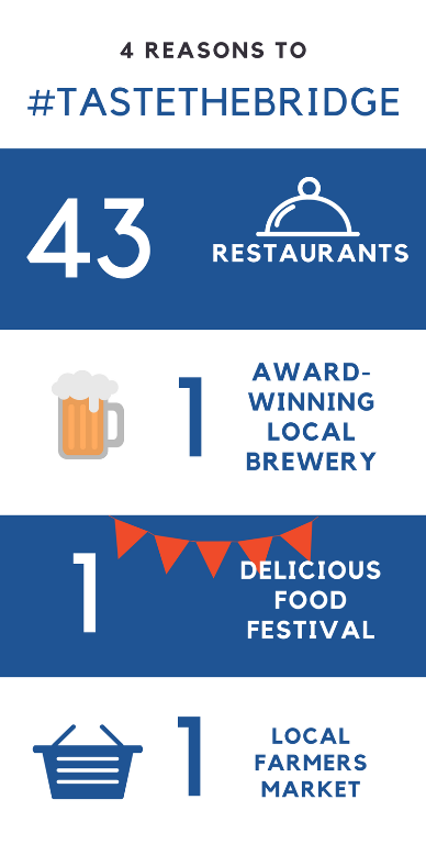 Graphic showing Culinary assets of Bracebridge