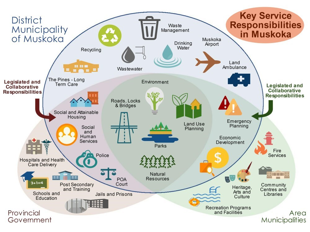 Image of Key Services Responsibilities diagram